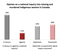 4 out of 5 in Canada agree with MMIW National Inquiry
